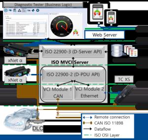 Vehicle Diagnostics Goes Mobile | KPIT