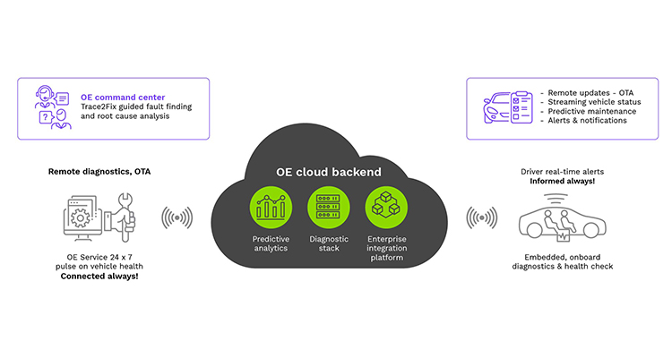 K-DCP Connected Diagnostics Solution - KPIT