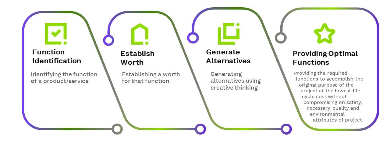 Value Engineering Activities