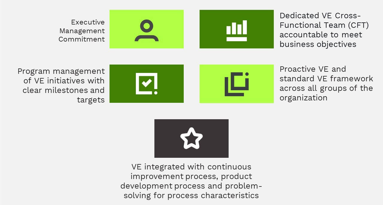 Value Engineering Differentiating Factors