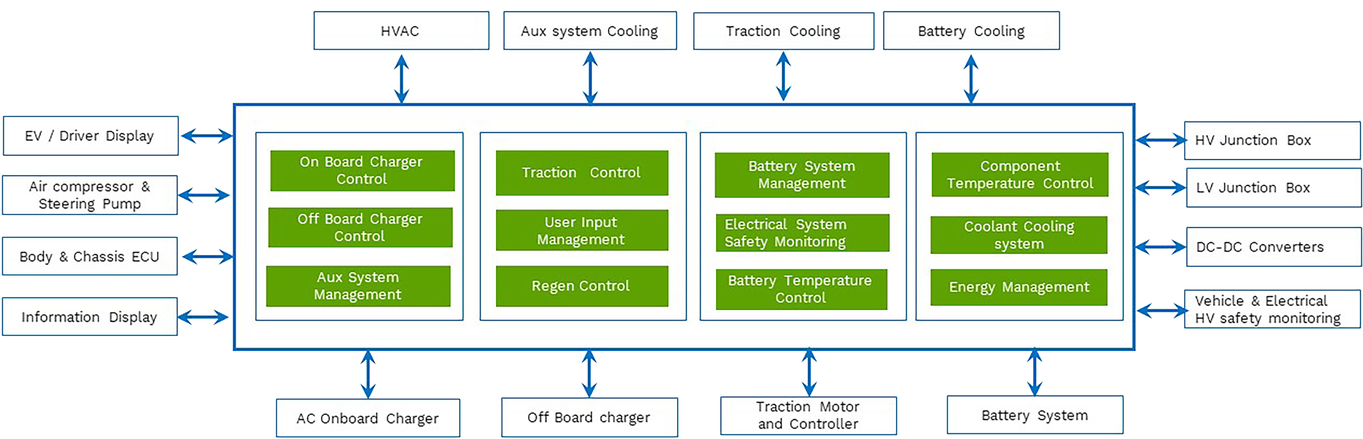 EA & typical key components