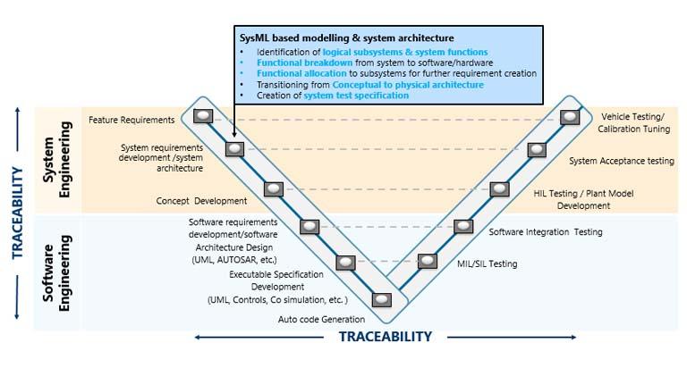 Model Based System Engineering